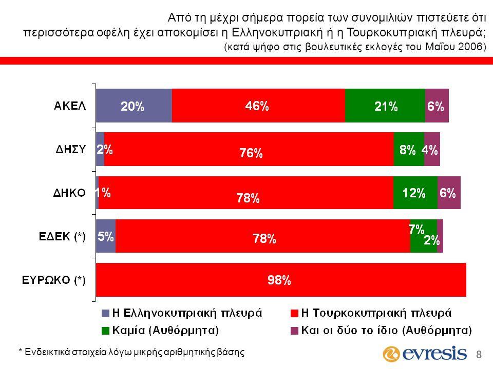 * Ενδεικτικά στοιχεία λόγω μικρής αριθμητικής βάσης 8 Από τη μέχρι σήμερα πορεία των συνομιλιών πιστεύετε ότι περισσότερα οφέλη έχει αποκομίσει η Ελληνοκυπριακή ή η Τουρκοκυπριακή πλευρά; (κατά ψήφο στις βουλευτικές εκλογές του Μαΐου 2006)