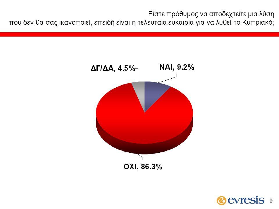 Είστε πρόθυμος να αποδεχτείτε μια λύση που δεν θα σας ικανοποιεί, επειδή είναι η τελευταία ευκαιρία για να λυθεί το Κυπριακό; 9