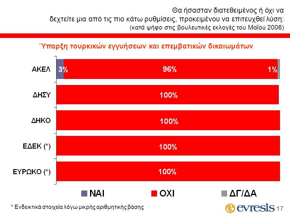 Θα ήσασταν διατεθειμένος ή όχι να δεχτείτε μια από τις πιο κάτω ρυθμίσεις, προκειμένου να επιτευχθεί λύση: (κατά ψήφο στις βουλευτικές εκλογές του Μαΐου 2006) * Ενδεικτικά στοιχεία λόγω μικρής αριθμητικής βάσης 17 Ύπαρξη τουρκικών εγγυήσεων και επεμβατικών δικαιωμάτων