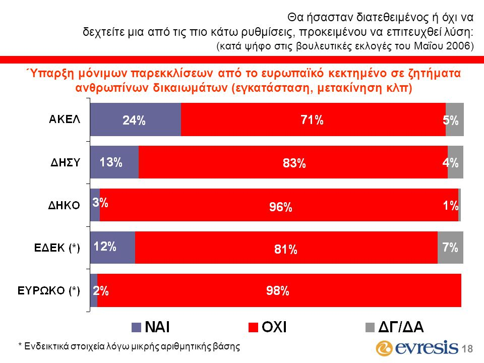 Θα ήσασταν διατεθειμένος ή όχι να δεχτείτε μια από τις πιο κάτω ρυθμίσεις, προκειμένου να επιτευχθεί λύση: (κατά ψήφο στις βουλευτικές εκλογές του Μαΐου 2006) * Ενδεικτικά στοιχεία λόγω μικρής αριθμητικής βάσης 18 Ύπαρξη μόνιμων παρεκκλίσεων από το ευρωπαϊκό κεκτημένο σε ζητήματα ανθρωπίνων δικαιωμάτων (εγκατάσταση, μετακίνηση κλπ)