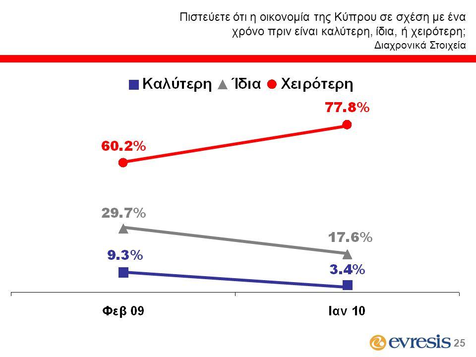 Πιστεύετε ότι η οικονομία της Κύπρου σε σχέση με ένα χρόνο πριν είναι καλύτερη, ίδια, ή χειρότερη; Διαχρονικά Στοιχεία 25