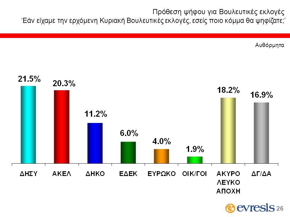 Πρόθεση ψήφου για Βουλευτικές εκλογές 'Εάν είχαμε την ερχόμενη Κυριακή Βουλευτικές εκλογές, εσείς ποιο κόμμα θα ψηφίζατε;' Αυθόρμητα 26