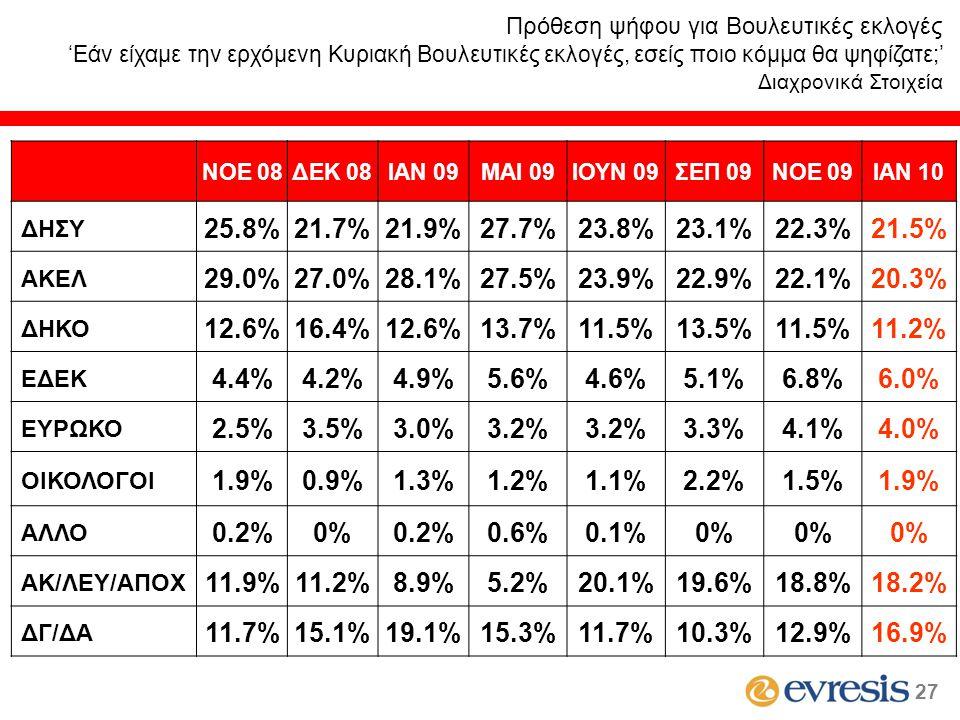 ΝΟΕ 08ΔΕΚ 08ΙΑΝ 09MAI 09ΙΟΥΝ 09ΣΕΠ 09ΝΟΕ 09ΙΑΝ 10 ΔΗΣΥ 25.8%21.7%21.9%27.7%23.8%23.1%22.3%21.5% ΑΚΕΛ 29.0%27.0%28.1%27.5%23.9%22.9%22.1%20.3% ΔΗΚΟ 12.6%16.4%12.6%13.7%11.5%13.5%11.5%11.2% ΕΔΕΚ 4.4%4.2%4.9%5.6%4.6%5.1%6.8%6.0% ΕΥΡΩΚΟ 2.5%3.5%3.0%3.2% 3.3%4.1%4.0% ΟΙΚΟΛΟΓΟΙ 1.9%0.9%1.3%1.2%1.1%2.2%1.5%1.9% ΑΛΛΟ 0.2%0%0.2%0.6%0.1%0% ΑΚ/ΛΕΥ/ΑΠΟΧ 11.9%11.2%8.9%5.2%20.1%19.6%18.8%18.2% ΔΓ/ΔΑ 11.7%15.1%19.1%15.3%11.7%10.3%12.9%16.9% Πρόθεση ψήφου για Βουλευτικές εκλογές 'Εάν είχαμε την ερχόμενη Κυριακή Βουλευτικές εκλογές, εσείς ποιο κόμμα θα ψηφίζατε;' Διαχρονικά Στοιχεία 27