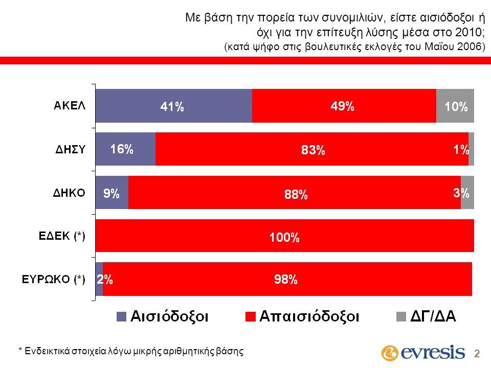 Με βάση την πορεία των συνομιλιών, είστε αισιόδοξοι ή όχι για την επίτευξη λύσης μέσα στο 2010; (κατά ψήφο στις βουλευτικές εκλογές του Μαΐου 2006) * Ενδεικτικά στοιχεία λόγω μικρής αριθμητικής βάσης 2