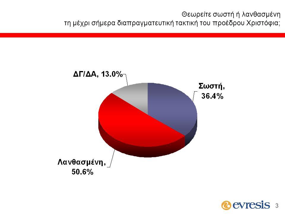 Πιστεύετε ότι η οικονομία της Κύπρου σε σχέση με ένα χρόνο πριν είναι καλύτερη, ίδια, ή χειρότερη; 24