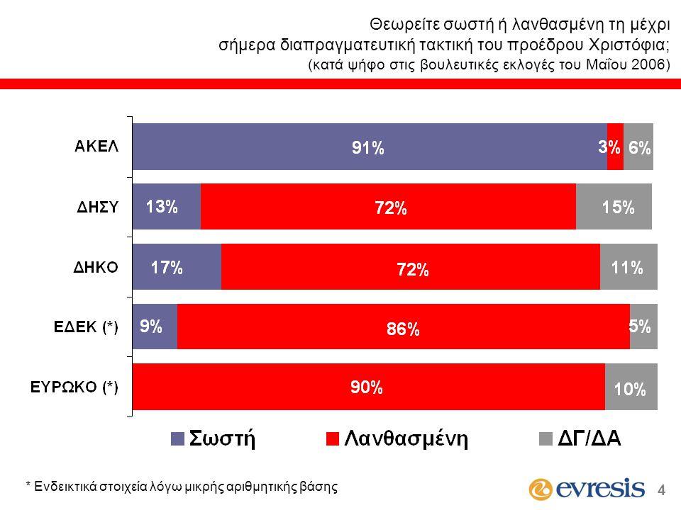 Θεωρείτε σωστή ή λανθασμένη τη μέχρι σήμερα διαπραγματευτική τακτική του προέδρου Χριστόφια; (κατά ψήφο στις βουλευτικές εκλογές του Μαΐου 2006) * Ενδεικτικά στοιχεία λόγω μικρής αριθμητικής βάσης 4