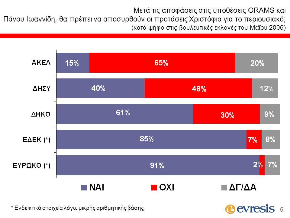 (κατά ψήφο στις βουλευτικές εκλογές του Μαΐου 2006) * Ενδεικτικά στοιχεία λόγω μικρής αριθμητικής βάσης 6
