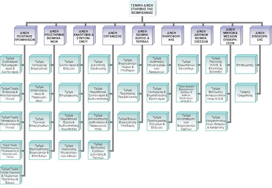 ΓΕΝΙΚΗ Δ/ΝΣΗ ΣΤΗΡΙΞΗΣ ΤΗΣ ΒΙΟΜΗΧΑΝΙΑΣ Δ/ΝΣΗ ΠΟΛΙΤΙΚΗΣ ΠΡΟΜΗΘΕΙΩΝ Τμήμα Σχεδιασμού Προγραμματι-σμού & Συντονισμού Τμήμα Τομέα Ενέργειας & Ηλεκτρολογικού Υλικού Τμήμα Τομέα Μεταφορών & Μηχανολογικού Υλικού Τμήμα Τομέα Τηλεπικοινωνιών Πληροφορικής & Ηλεκτρονικού Υλικού Τμήμα Τομέα Υγείας Χημικών & Γεωργικών Προϊόντων & Έργων Δ/ΝΣΗ ΥΠΟΣΤΗΡΙΞΗΣ ΒΙΟΜΗΧΑ-ΝΙΩΝ Τμήμα Λειτουργίας Βιομηχανιών Τμήμα Απαλλοτριώ-σεων & Παραχωρή-σεων Τμήμα Τεχνικών Επαγγελμάτων Τμήμα Εξυπηρέτησης Βιομηχανιών & Επενδυτών Δ/ΝΣΗ ΑΝΑΠΤΥΞΗΣ & ΣΥΝΤΟΝΙ-ΣΜΟΥ Τμήμα Συντονισμού & Ελέγχου Τμήμα Επιμόρφωσης Τμήμα Νομοθετικού Έργου & Κωδικοποίησης Νομοθεσίας Τμήμα Χορήγησης Μηχανολογι-κών Αδειών Δ/ΝΣΗ ΟΡΓΑΝΩΣΗΣ Τμήμα Διοικητικής Οργάνωσης Τμήμα Νομοθετικού Συντονισμού & Κωδικοποίησης Τμήμα Απλούστευσης Διαδικασιών & Παραγωγικό-τητας Τμήμα Βελτίωσης Σχέσεων Διοίκησης & Πολιτών Δ/ΝΣΗ ΒΙΟΜΗΧ.