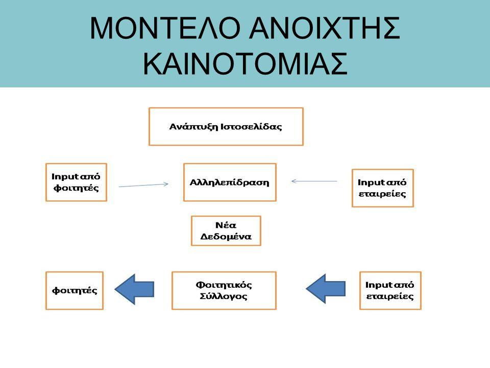 ΜΟΝΤΕΛΟ ΑΝΟΙΧΤΗΣ ΚΑΙΝΟΤΟΜΙΑΣ