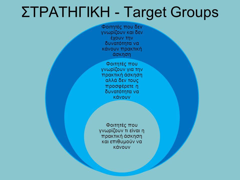 ΣΤΡΑΤΗΓΙΚΗ - Target Groups Φοιτητές που δεν γνωρίζουν και δεν έχουν την δυνατότητα να κάνουν πρακτική άσκηση Φοιτητές που γνωρίζουν για την πρακτική ά