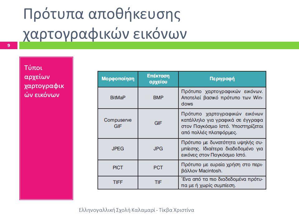 Πρότυπα αποθήκευσης χαρτογραφικών εικόνων Ελληνογαλλική Σχολή Καλαμαρί - Τίκβα Χριστίνα 9 Τύποι αρχείων χαρτογραφικ ών εικόνων