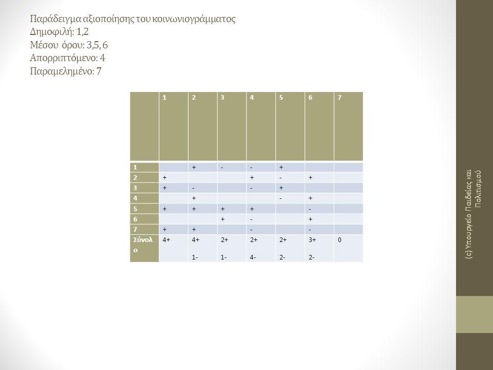 Παράδειγμα αξιοποίησης του κοινωνιογράμματος Δημοφιλή: 1,2 Μέσου όρου: 3,5, 6 Απορριπτόμενο: 4 Παραμελημένο: 7 1234567 1 +--+ 2+ +-+ 3+- -+ 4 + -+ 5++