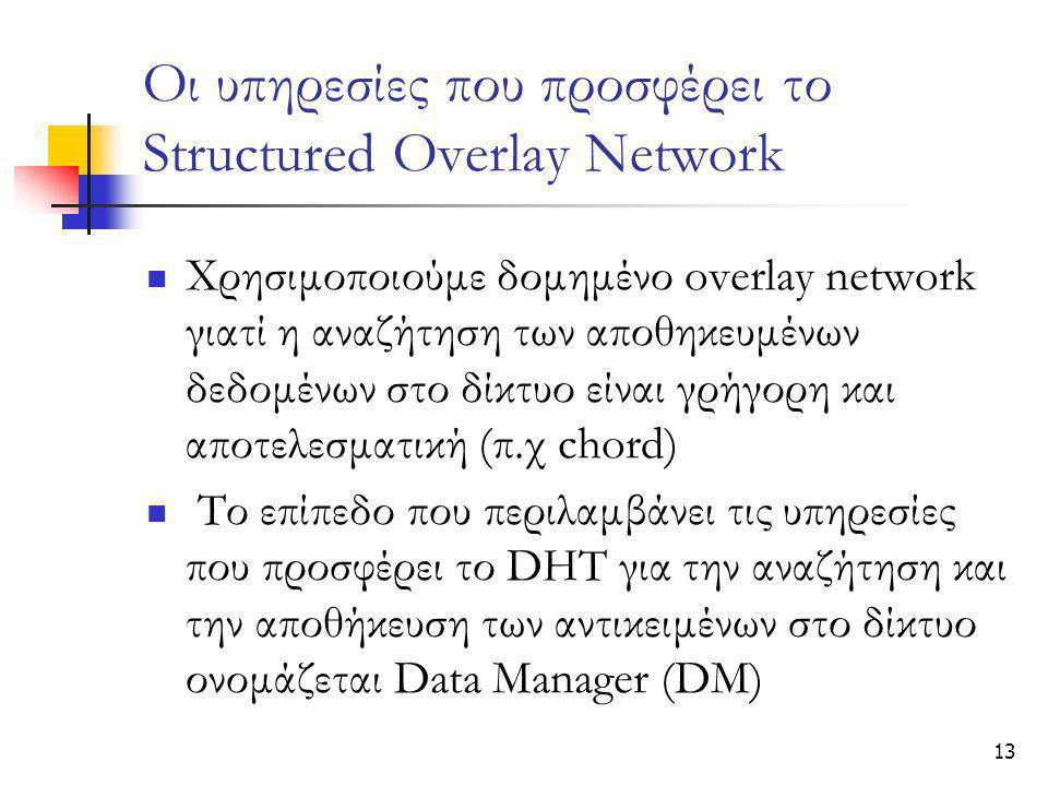 13 Οι υπηρεσίες που προσφέρει το Structured Overlay Network  Χρησιμοποιούμε δομημένο overlay network γιατί η αναζήτηση των αποθηκευμένων δεδομένων στο δίκτυο είναι γρήγορη και αποτελεσματική (π.χ chord)  Το επίπεδο που περιλαμβάνει τις υπηρεσίες που προσφέρει το DHT για την αναζήτηση και την αποθήκευση των αντικειμένων στο δίκτυο ονομάζεται Data Manager (DM)