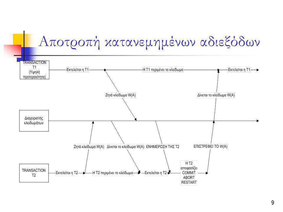 10 Αποτροπή κατανεμημένων αδιεξόδων  Ο διαχειριστής συναλλαγών στον peer Β, θα οδηγήσει την Τ1 σε κατάσταση αναμονής  Η Τ2 θα οδηγηθεί στην φάση της συρρίκνωσης των κλειδαριών της  Η Τ2 μπορεί να τερματίσει είτε με επιτυχία(commit) είτε με αποτυχία(abort)  Εάν η T2 ζητήσει μια νέα κλειδαριά, θα κάνει restart  Τέλος μόλις η Τ2 ολοκληρωθεί παραχωρεί τις κλειδαριές της και η Τ1 συνεχίζει κανονικά την εκτέλεση της