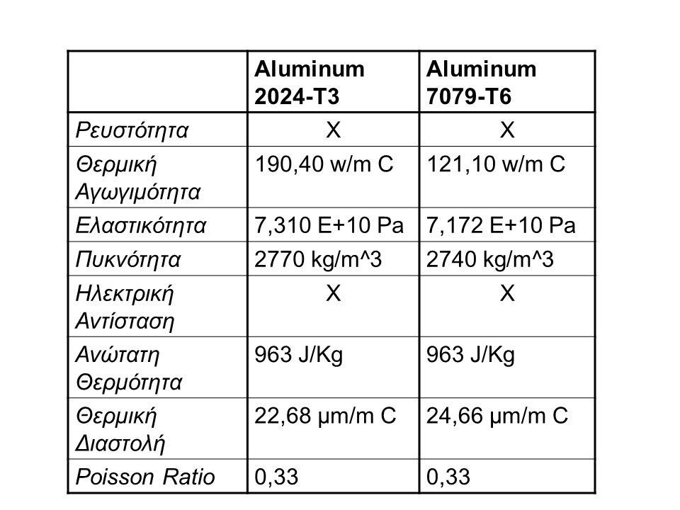 Aluminum 2024-T3 Aluminum 7079-T6 ΡευστότηταXX Θερμική Αγωγιμότητα 190,40 w/m C121,10 w/m C Ελαστικότητα7,310 E+10 Pa7,172 E+10 Pa Πυκνότητα2770 kg/m^