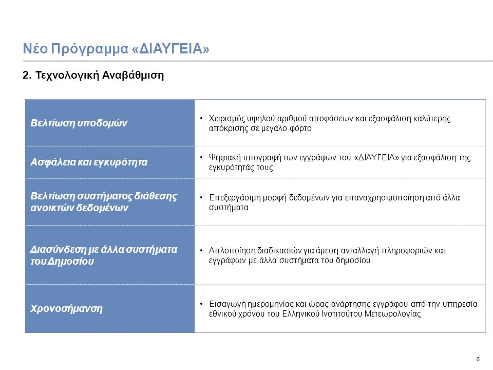 6 2. Τεχνολογική Αναβάθμιση Νέο Πρόγραμμα «ΔΙΑΥΓΕΙΑ» Βελτίωση υποδομών •Χειρισμός υψηλού αριθμού αποφάσεων και εξασφάλιση καλύτερης απόκρισης σε μεγάλ