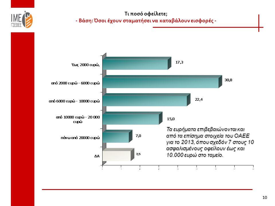 Τι ποσό οφείλετε; - Βάση: Όσοι έχουν σταματήσει να καταβάλουν εισφορές - 10 Τα ευρήματα επιβεβαιώνονται και από τα επίσημα στοιχεία του ΟΑΕΕ για το 20