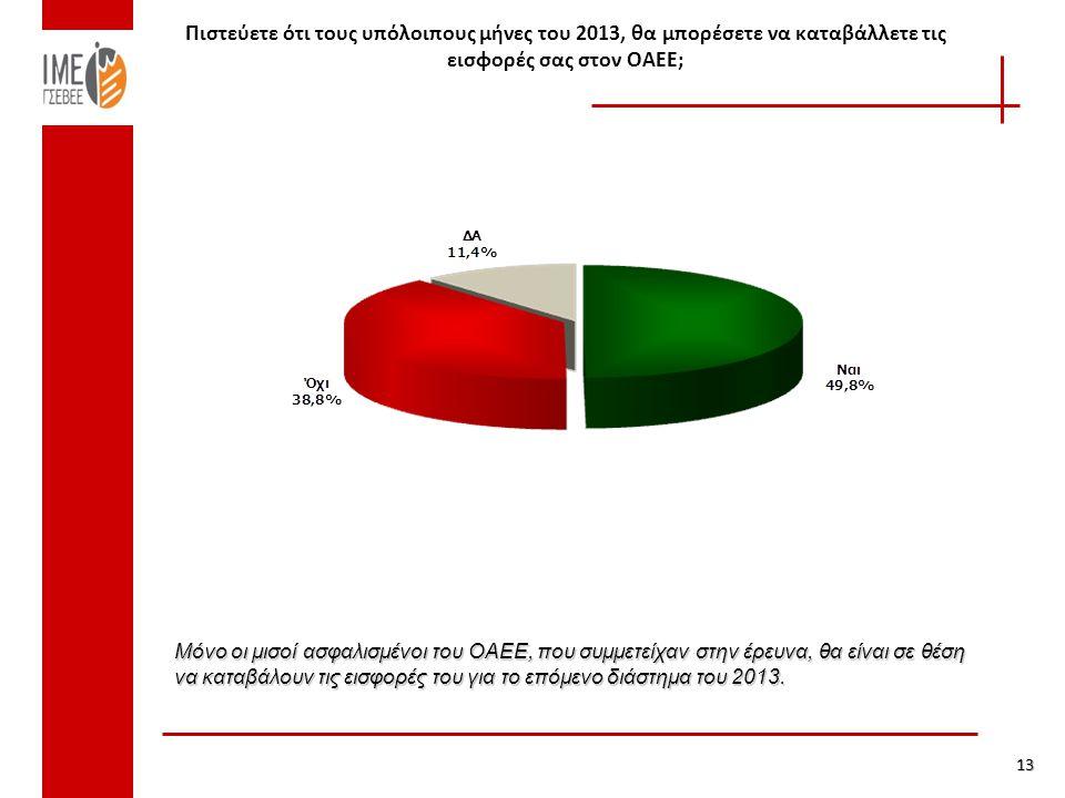 Πιστεύετε ότι τους υπόλοιπους μήνες του 2013, θα μπορέσετε να καταβάλλετε τις εισφορές σας στον ΟΑΕΕ; 13 Μόνο οι μισοί ασφαλισμένοι του ΟΑΕΕ, που συμμετείχαν στην έρευνα, θα είναι σε θέση να καταβάλουν τις εισφορές του για το επόμενο διάστημα του 2013.