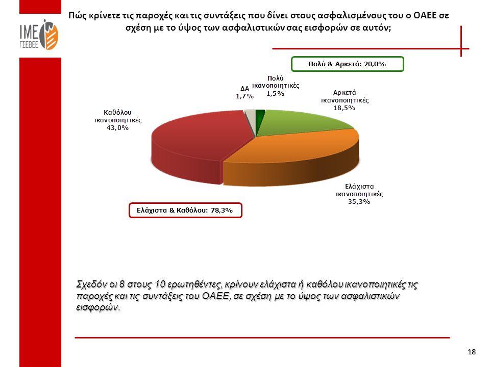 Πώς κρίνετε τις παροχές και τις συντάξεις που δίνει στους ασφαλισμένους του ο ΟΑΕΕ σε σχέση με το ύψος των ασφαλιστικών σας εισφορών σε αυτόν; 18 Πολύ & Αρκετά: 20,0% Ελάχιστα & Καθόλου: 78,3% Σχεδόν οι 8 στους 10 ερωτηθέντες, κρίνουν ελάχιστα ή καθόλου ικανοποιητικές τις παροχές και τις συντάξεις του ΟΑΕΕ, σε σχέση με το ύψος των ασφαλιστικών εισφορών.