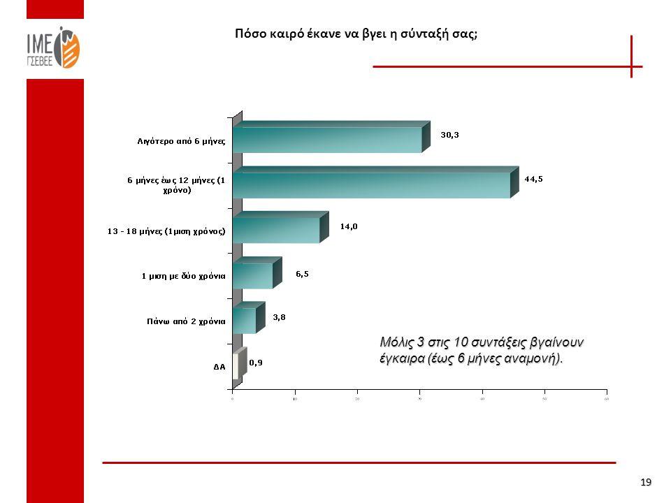 Πόσο καιρό έκανε να βγει η σύνταξή σας; 19 Μόλις 3 στις 10 συντάξεις βγαίνουν έγκαιρα (έως 6 μήνες αναμονή).