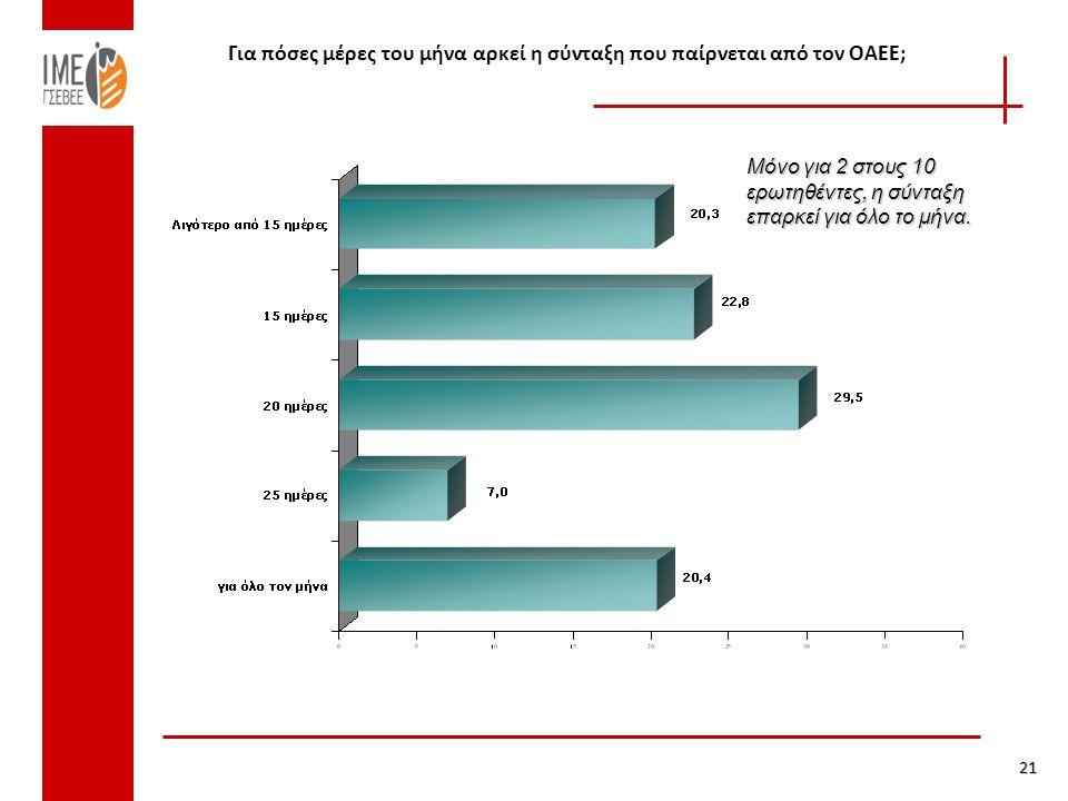 Για πόσες μέρες του μήνα αρκεί η σύνταξη που παίρνεται από τον ΟΑΕΕ; 21 Μόνο για 2 στους 10 ερωτηθέντες, η σύνταξη επαρκεί για όλο το μήνα.