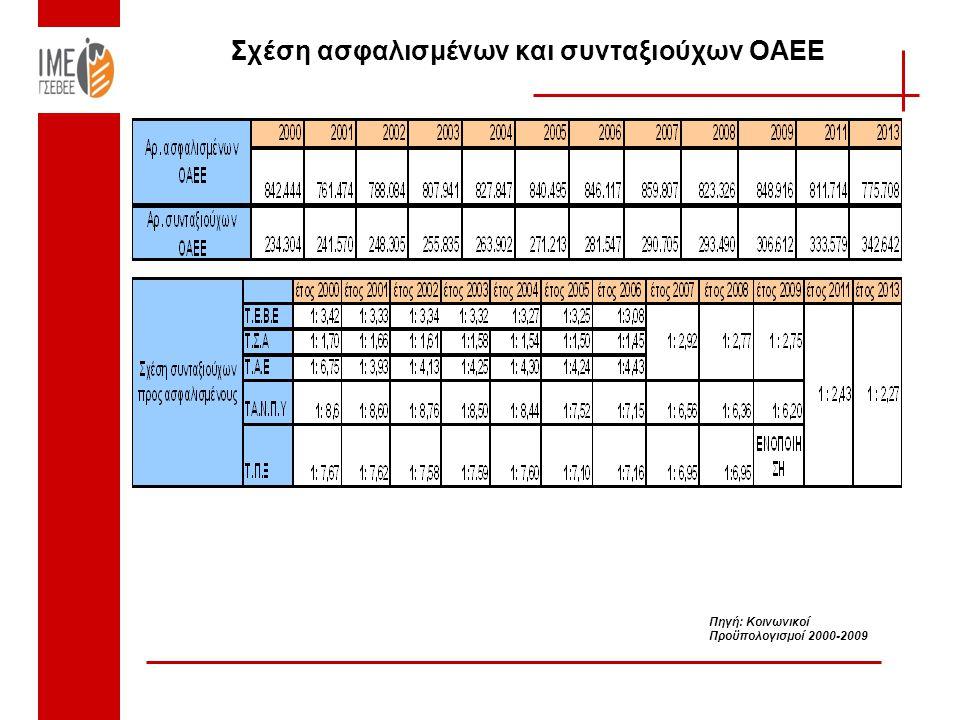 Σχέση ασφαλισμένων και συνταξιούχων ΟΑΕΕ Πηγή: Κοινωνικοί Προϋπολογισμοί 2000-2009