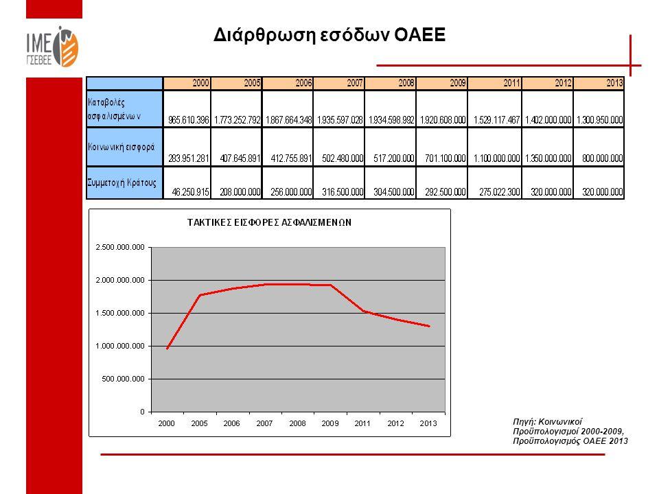 Διάρθρωση εσόδων ΟΑΕΕ Πηγή: Κοινωνικοί Προϋπολογισμοί 2000-2009, Προϋπολογισμός ΟΑΕΕ 2013