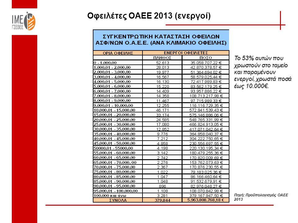 Οφειλέτες ΟΑΕΕ 2013 (ενεργοί) Πηγή: Προϋπολογισμός ΟΑΕΕ 2013 Το 53% αυτών που χρωστούν στο ταμείο και παραμένουν ενεργοί, χρωστά ποσά έως 10.000€.
