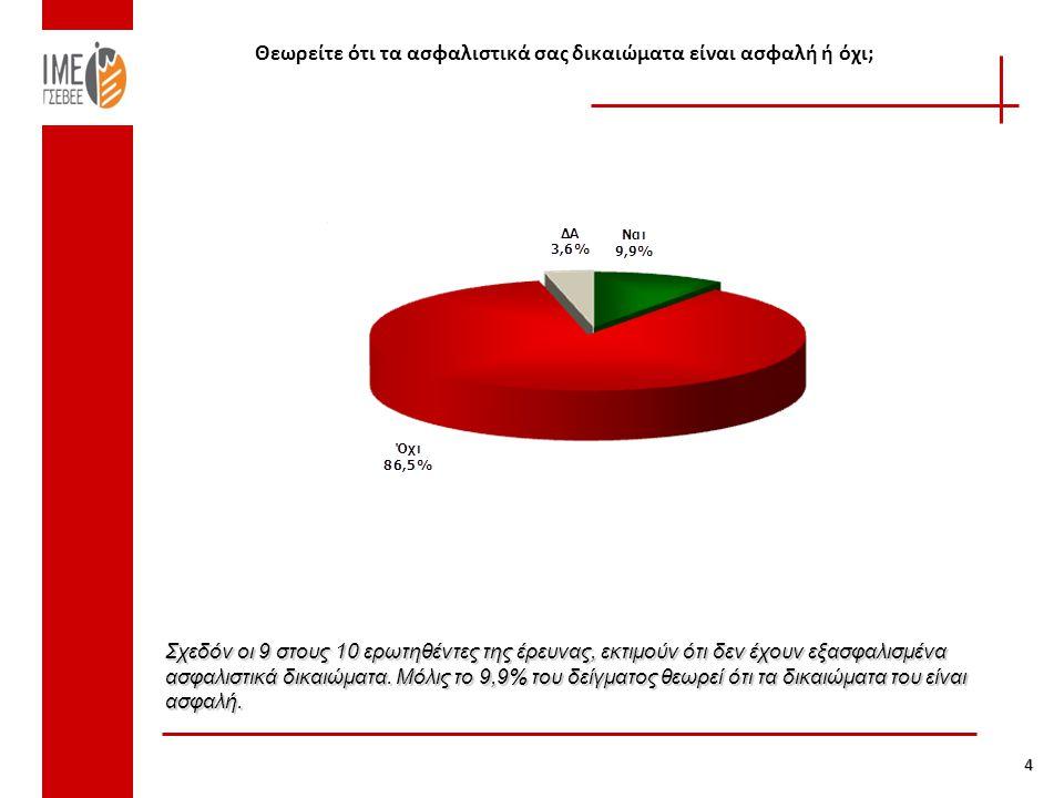 Μέση σύνταξη πριν και μετά την ενοποίηση Πηγή: Κοινωνικοί Προϋπολογισμοί 2000-2009