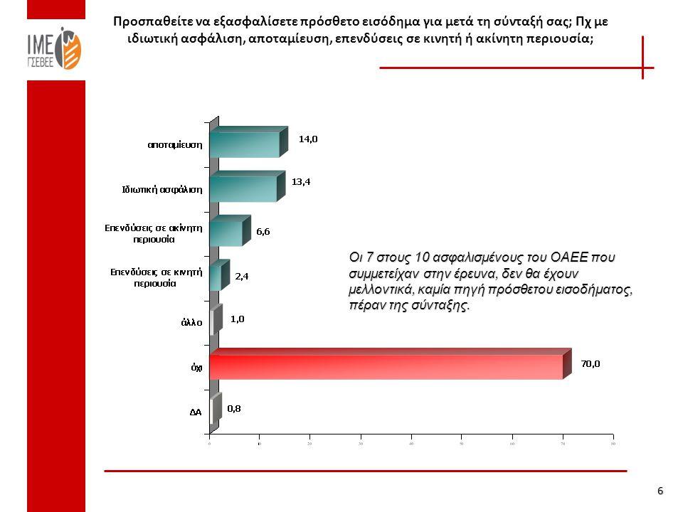 Δαπάνες σε παροχή συντάξεων και παροχές υγείας Πηγή: Κοινωνικοί Προϋπολογισμοί 2000-2009, Προϋπολογισμός ΟΑΕΕ 2013