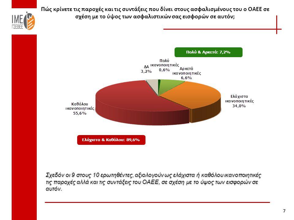 Πώς κρίνετε τις παροχές και τις συντάξεις που δίνει στους ασφαλισμένους του ο ΟΑΕΕ σε σχέση με το ύψος των ασφαλιστικών σας εισφορών σε αυτόν; 7 Πολύ & Αρκετά: 7,2% Ελάχιστα & Καθόλου: 89,6% Σχεδόν οι 9 στους 10 ερωτηθέντες, αξιολογούν ως ελάχιστα ή καθόλου ικανοποιητικές τις παροχές αλλά και τις συντάξεις του ΟΑΕΕ, σε σχέση με το ύψος των εισφορών σε αυτόν.