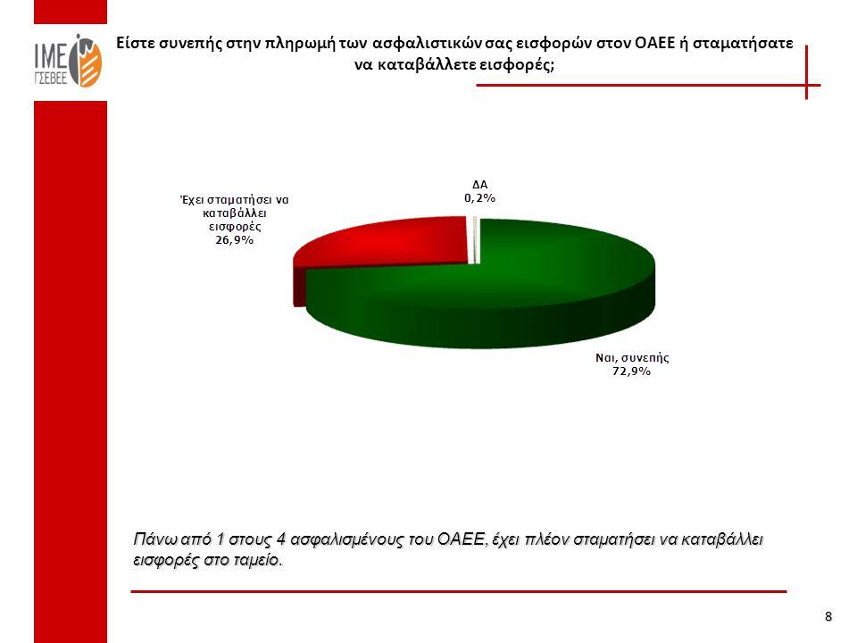 Είστε συνεπής στην πληρωμή των ασφαλιστικών σας εισφορών στον ΟΑΕΕ ή σταματήσατε να καταβάλλετε εισφορές; 8 Πάνω από 1 στους 4 ασφαλισμένους του ΟΑΕΕ, έχει πλέον σταματήσει να καταβάλλει εισφορές στο ταμείο.