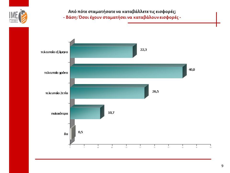 Οφειλέτες ΟΑΕΕ 2013 (σε διακοπή) Πηγή: Προϋπολογισμός ΟΑΕΕ 2013 Πάνω από το 76% των οφειλετών σε διακοπή, χρωστά ποσά έως 10.000€.