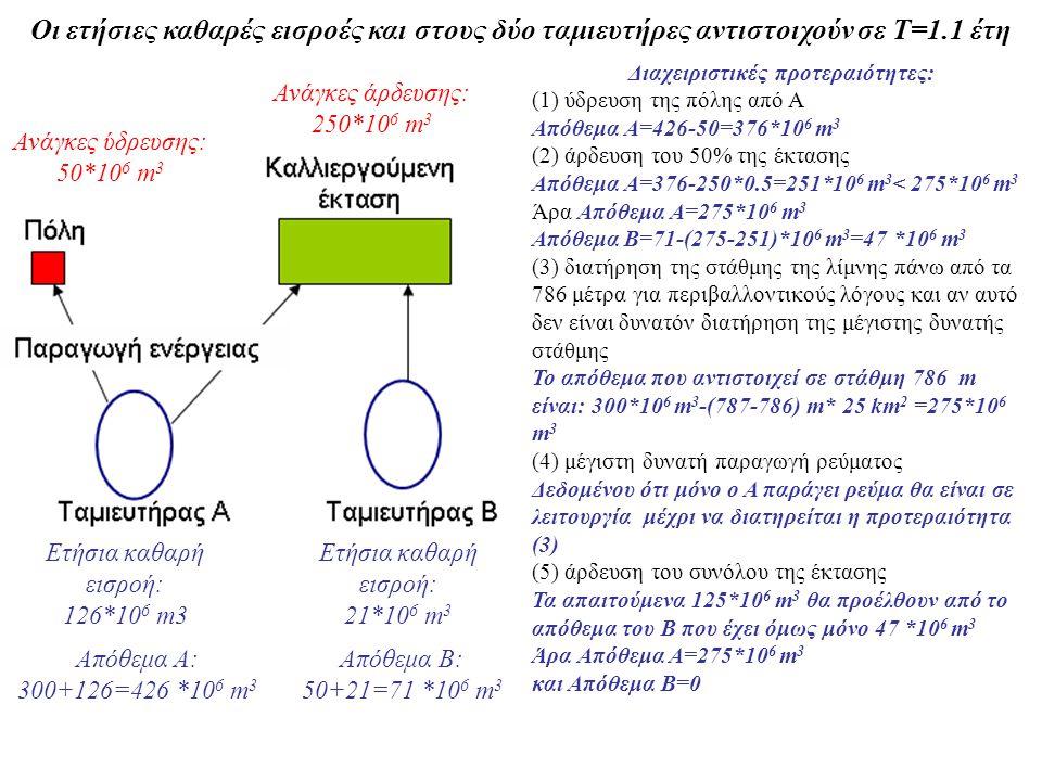 Οι ετήσιες καθαρές εισροές και στους δύο ταμιευτήρες αντιστοιχούν σε Τ=1.1 έτη Ανάγκες άρδευσης: 250*10 6 m 3 Ανάγκες ύδρευσης: 50*10 6 m 3 Ετήσια καθαρή εισροή: 21*10 6 m 3 Ετήσια καθαρή εισροή: 126*10 6 m3 Aπόθεμα Α: 300+126=426 *10 6 m 3 Aπόθεμα B: 50+21=71 *10 6 m 3 Διαχειριστικές προτεραιότητες: (1) ύδρευση της πόλης από Α Απόθεμα Α=426-50=376*10 6 m 3 (2) άρδευση του 50% της έκτασης Απόθεμα Α=376-250*0.5=251*10 6 m 3 < 275*10 6 m 3 Άρα Απόθεμα Α=275*10 6 m 3 Απόθεμα Β=71-(275-251)*10 6 m 3 =47 *10 6 m 3 (3) διατήρηση της στάθμης της λίμνης πάνω από τα 786 μέτρα για περιβαλλοντικούς λόγους και αν αυτό δεν είναι δυνατόν διατήρηση της μέγιστης δυνατής στάθμης Το απόθεμα που αντιστοιχεί σε στάθμη 786 m είναι: 300*10 6 m 3 -(787-786) m* 25 km 2 =275*10 6 m 3 (4) μέγιστη δυνατή παραγωγή ρεύματος Δεδομένου ότι μόνο ο Α παράγει ρεύμα θα είναι σε λειτουργία μέχρι να διατηρείται η προτεραιότητα (3) (5) άρδευση του συνόλου της έκτασης Τα απαιτούμενα 125*10 6 m 3 θα προέλθουν από το απόθεμα του Β που έχει όμως μόνο 47 *10 6 m 3 Άρα Απόθεμα Α=275*10 6 m 3 και Απόθεμα Β=0