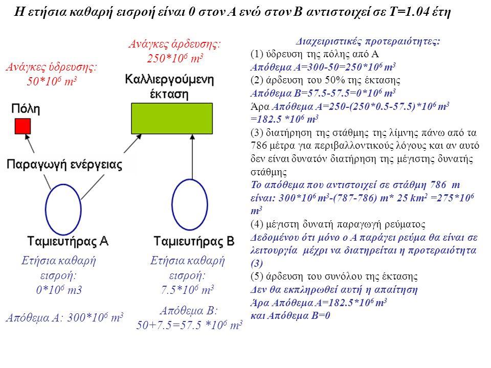 Η ετήσια καθαρή εισροή είναι 0 στον Α ενώ στον Β αντιστοιχεί σε Τ=1.04 έτη Ανάγκες άρδευσης: 250*10 6 m 3 Ανάγκες ύδρευσης: 50*10 6 m 3 Ετήσια καθαρή εισροή: 7.5*10 6 m 3 Ετήσια καθαρή εισροή: 0*10 6 m3 Aπόθεμα Α: 300*10 6 m 3 Aπόθεμα B: 50+7.5=57.5 *10 6 m 3 Διαχειριστικές προτεραιότητες: (1) ύδρευση της πόλης από Α Απόθεμα Α=300-50=250*10 6 m 3 (2) άρδευση του 50% της έκτασης Απόθεμα Β=57.5-57.5=0*10 6 m 3 Άρα Απόθεμα Α=250-(250*0.5-57.5)*10 6 m 3 =182.5 *10 6 m 3 (3) διατήρηση της στάθμης της λίμνης πάνω από τα 786 μέτρα για περιβαλλοντικούς λόγους και αν αυτό δεν είναι δυνατόν διατήρηση της μέγιστης δυνατής στάθμης Το απόθεμα που αντιστοιχεί σε στάθμη 786 m είναι: 300*10 6 m 3 -(787-786) m* 25 km 2 =275*10 6 m 3 (4) μέγιστη δυνατή παραγωγή ρεύματος Δεδομένου ότι μόνο ο Α παράγει ρεύμα θα είναι σε λειτουργία μέχρι να διατηρείται η προτεραιότητα (3) (5) άρδευση του συνόλου της έκτασης Δεν θα εκπληρωθεί αυτή η απαίτηση Άρα Απόθεμα Α=182.5*10 6 m 3 και Απόθεμα Β=0