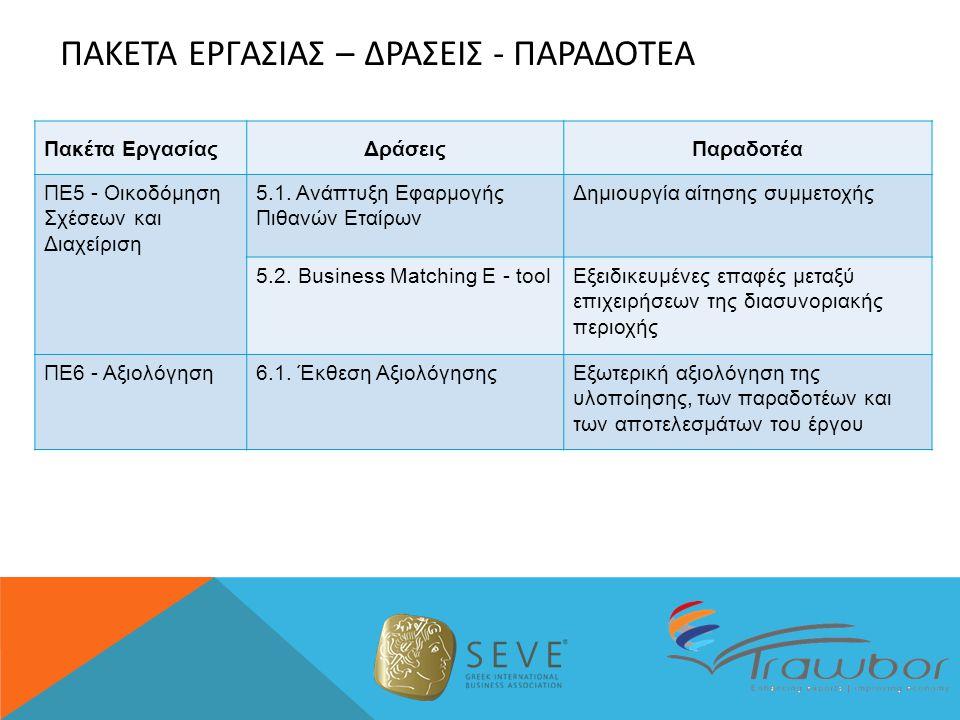 Πακέτα ΕργασίαςΔράσειςΠαραδοτέα ΠΕ5 - Οικοδόμηση Σχέσεων και Διαχείριση 5.1.