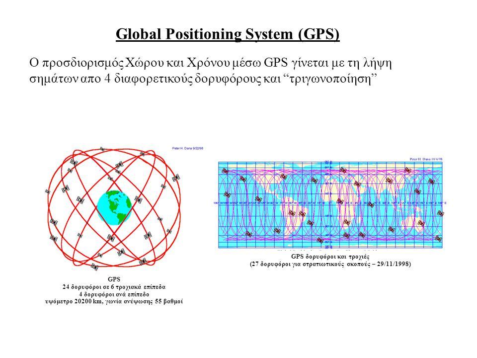 Global Positioning System (GPS) O προσδιορισμός Χώρου και Χρόνου μέσω GPS γίνεται με τη λήψη σημάτων απο 4 διαφορετικούς δορυφόρους και τριγωνοποίηση GPS δορυφόροι και τροχιές (27 δορυφόροι για στρατιωτικούς σκοπούς – 29/11/1998) GPS 24 δορυφόροι σε 6 τροχιακά επίπεδα 4 δορυφόροι ανά επίπεδο υψόμετρο 20200 km, γωνία ανύψωσης 55 βαθμοί
