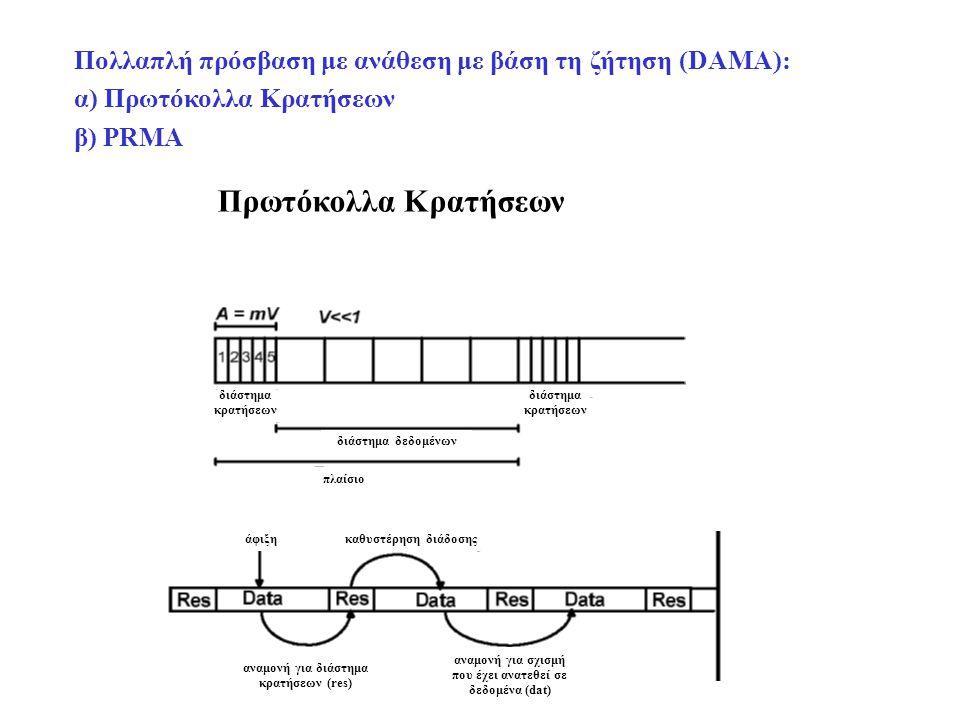 Πρωτόκολλα Κρατήσεων Πολλαπλή πρόσβαση με ανάθεση με βάση τη ζήτηση (DAMA): α) Πρωτόκολλα Κρατήσεων β) PRMA διάστημα κρατήσεων διάστημα δεδομένων πλαίσιο άφιξηκαθυστέρηση διάδοσης αναμονή για διάστημα κρατήσεων (res) αναμονή για σχισμή που έχει ανατεθεί σε δεδομένα (dat)