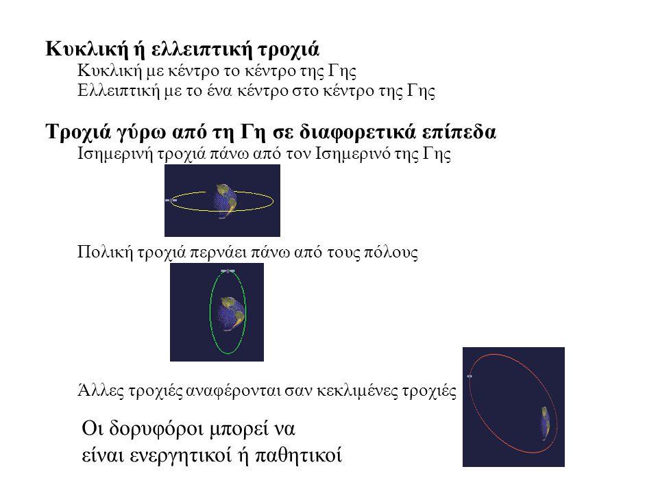 Κυκλική ή ελλειπτική τροχιά Κυκλική με κέντρο το κέντρο της Γης Ελλειπτική με το ένα κέντρο στο κέντρο της Γης Τροχιά γύρω από τη Γη σε διαφορετικά επίπεδα Ισημερινή τροχιά πάνω από τον Ισημερινό της Γης Πολική τροχιά περνάει πάνω από τους πόλους Άλλες τροχιές αναφέρονται σαν κεκλιμένες τροχιές Οι δορυφόροι μπορεί να είναι ενεργητικοί ή παθητικοί
