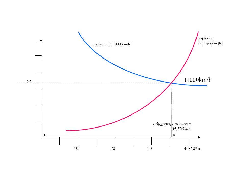 10203040x10 6 m 24 περίοδος δορυφόρου [h] ταχύτητα [ x1000 km/h] σύγχρονη απόσταση 35,786 km 11000km/h