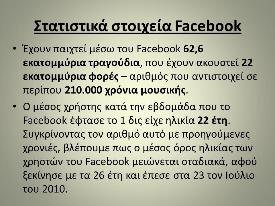 Στατιστικά στοιχεία Facebook • Έχουν παιχτεί μέσω του Facebook 62,6 εκατομμύρια τραγούδια, που έχουν ακουστεί 22 εκατομμύρια φορές – αριθμός που αντισ