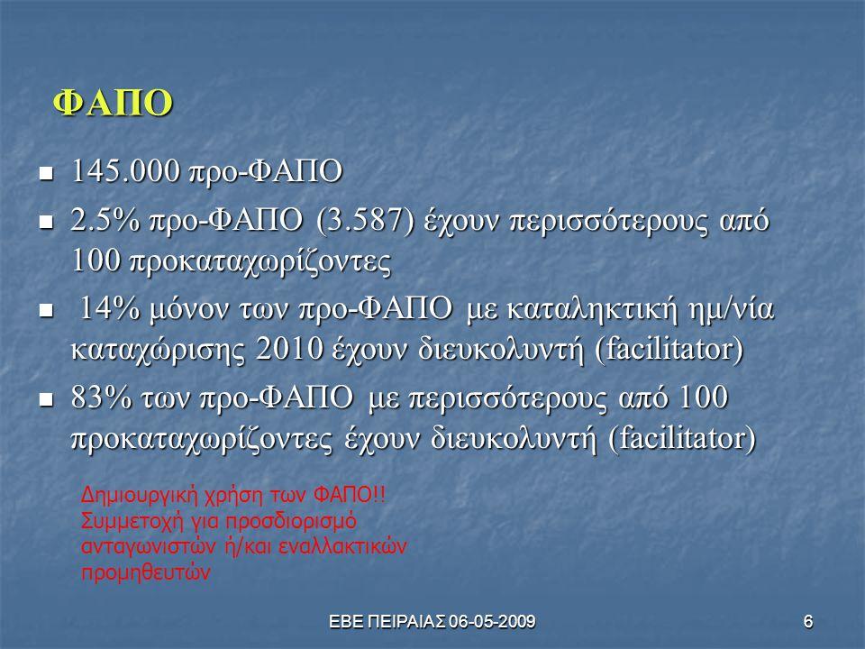 ΕΒΕ ΠΕΙΡΑΙΑΣ 06-05-20097 Στατιστικά κοινοποιημένων ουσιών (ELINCS) & καταχώρισης  Εναρξη διαδικασίας ζήτησης αριθμού καταχώρισης 11.11.2008  Κατάσταση όπως παρουσιάζεται μέχρι 06.02.09  Από τις 8.435 συνολικά κοινοποιήσεις  3.792 ενδιαφερόμενοι ζήτησαν αριθμό καταχώρισης  1.888 αριθμοί καταχώρισης δόθηκαν  70% της ανεπιτυχούς αναζήτησης αριθμού καταχώρισης οφείλεται σε λάθος υποβληθέντα στοιχεία και 30% σε άγνοια από τις εταιρείες του περιεχομένου του φακέλου κοινοποίησης