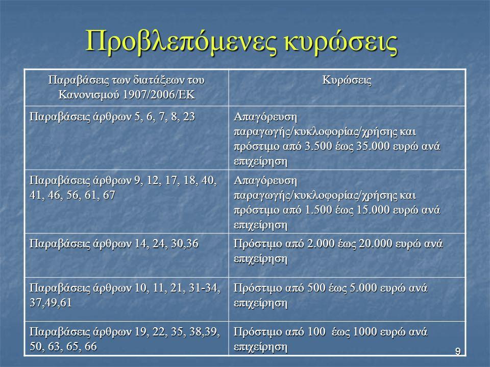 9 Προβλεπόμενες κυρώσεις Παραβάσεις των διατάξεων του Κανονισμού 1907/2006/ΕΚ Κυρώσεις Παραβάσεις άρθρων 5, 6, 7, 8, 23 Απαγόρευση παραγωγής/κυκλοφορίας/χρήσης και πρόστιμο από 3.500 έως 35.000 ευρώ ανά επιχείρηση Παραβάσεις άρθρων 9, 12, 17, 18, 40, 41, 46, 56, 61, 67 Απαγόρευση παραγωγής/κυκλοφορίας/χρήσης και πρόστιμο από 1.500 έως 15.000 ευρώ ανά επιχείρηση Παραβάσεις άρθρων 14, 24, 30,36 Πρόστιμο από 2.000 έως 20.000 ευρώ ανά επιχείρηση Παραβάσεις άρθρων 10, 11, 21, 31-34, 37,49,61 Πρόστιμο από 500 έως 5.000 ευρώ ανά επιχείρηση Παραβάσεις άρθρων 19, 22, 35, 38,39, 50, 63, 65, 66 Πρόστιμο από 100 έως 1000 ευρώ ανά επιχείρηση