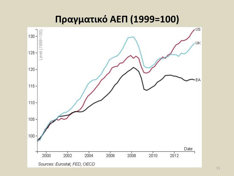 Πραγματικό ΑΕΠ (1999=100) 11