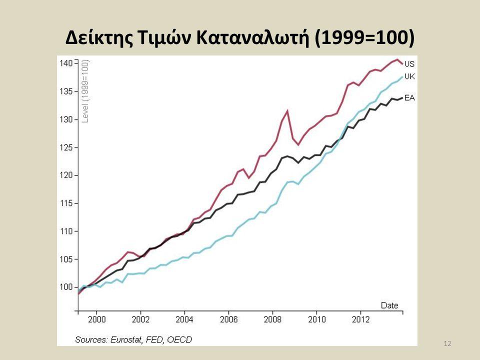 Δείκτης Τιμών Καταναλωτή (1999=100) 12