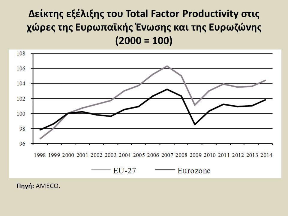 Δείκτης εξέλιξης του Total Factor Productivity στις χώρες της Ευρωπαϊκής Ένωσης και της Ευρωζώνης (2000 = 100) Πηγή: AMECO.