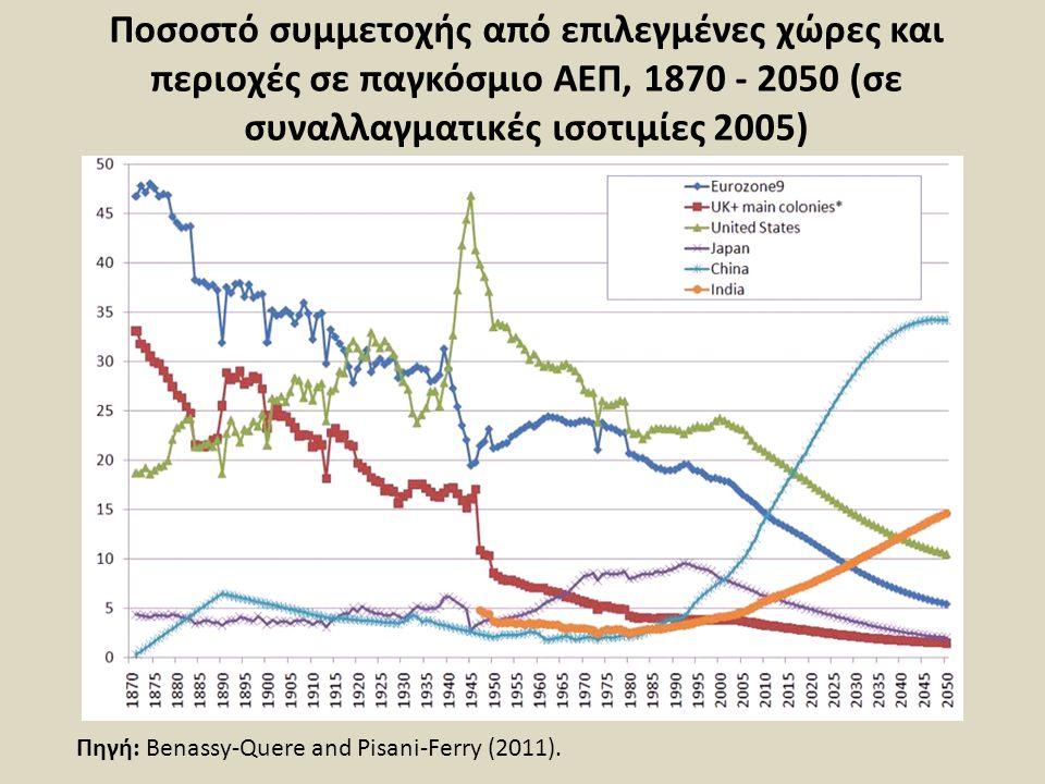 Ποσοστό συμμετοχής από επιλεγμένες χώρες και περιοχές σε παγκόσμιο ΑΕΠ, 1870 - 2050 (σε συναλλαγματικές ισοτιμίες 2005) Πηγή: Benassy-Quere and Pisani-Ferry (2011).
