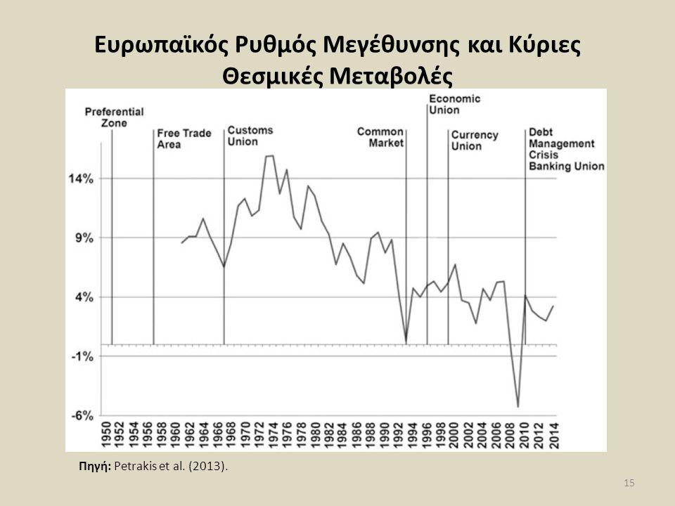 Ευρωπαϊκός Ρυθμός Μεγέθυνσης και Κύριες Θεσμικές Μεταβολές 15 Πηγή: Petrakis et al. (2013).