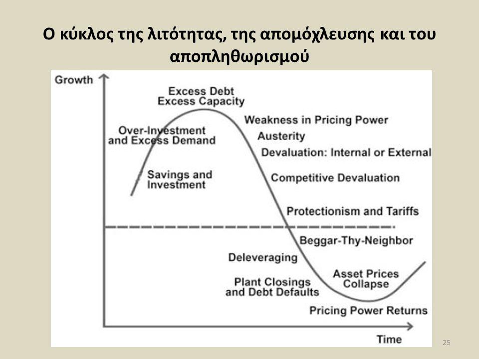 Ο κύκλος της λιτότητας, της απομόχλευσης και του αποπληθωρισμού 25
