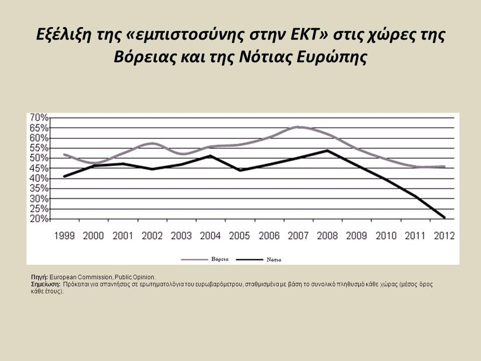 Εξέλιξη της «εμπιστοσύνης στην ΕΚΤ» στις χώρες της Βόρειας και της Νότιας Ευρώπης Πηγή: European Commission, Public Opinion.